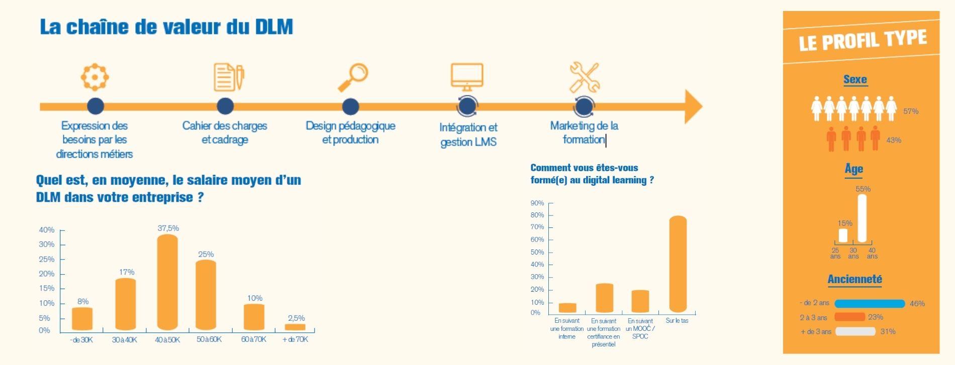 Visuel livre blanc Qui sont les Digital Learning Managers